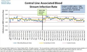 Central Line Associated Blood Stream Infection Rate