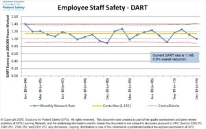 Employee Staff Safety - DART