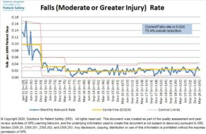 Falls (Moderate or Greater Injury Rate)