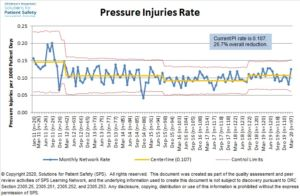 Pressure Injuries Rate